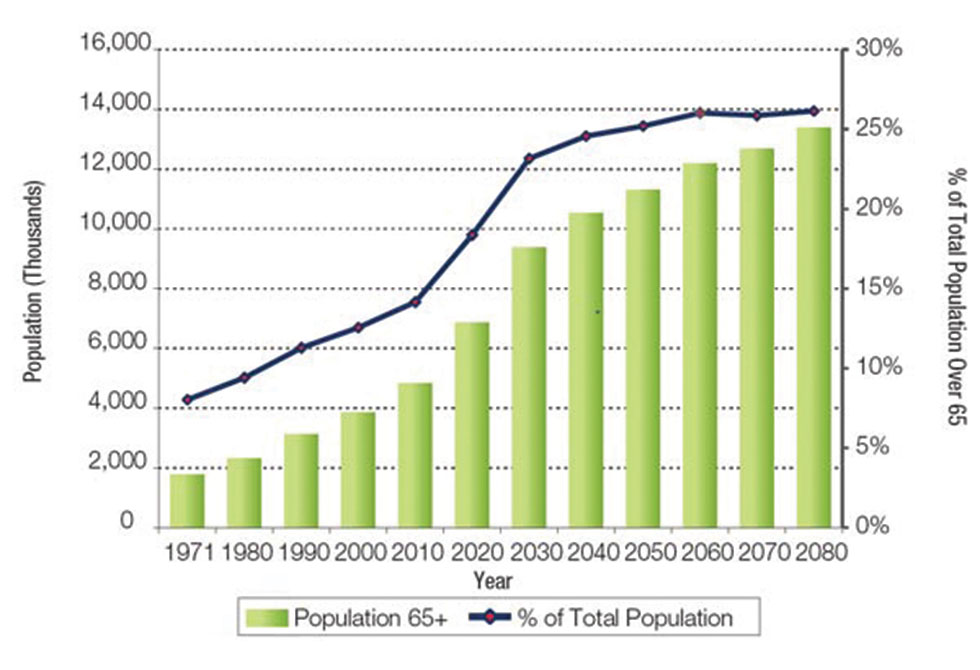Total and share of population 65 and over by decade, 1971–2080