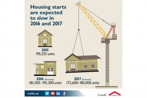 CMHC sees slowing of home construction in most of Canada, growth in some areas
