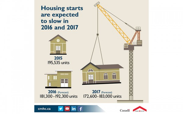CMHC's latest forecast shows housing starts at the national level are expected to slow in 2016 and 2017, while MLS® sales will reflect renewed economic growth in 2016 before falling back slightly in 2017.