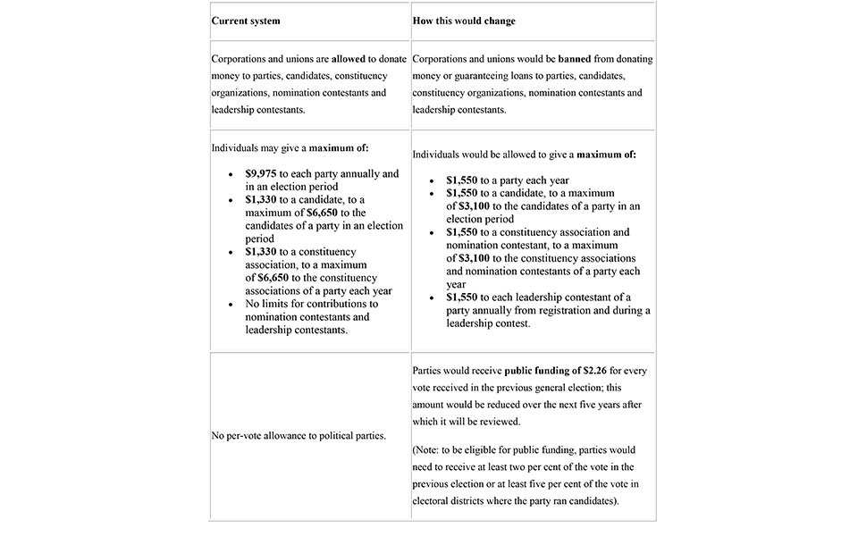 Contributions and Donations: The Ontario Government is proposing a new approach to the way parties, candidates and constituency organizations are funded. Under the proposed legislation, parties could no longer receive financial support from corporations or unions, and would instead rely on donations from individuals and public funds.