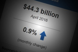 Statistics Canada says April retail sales up 0.9 per cent at $44.3 billion