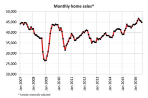 Canadian Real Estate Association says home sales volume down 1.3% in July