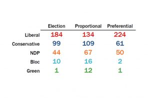Liberals not necessarily advantaged by switch to ranked ballot system: experts