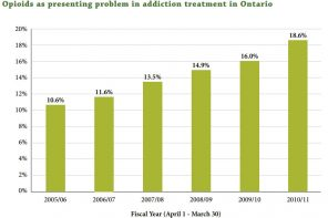 Ontario expands use of Suboxone as part of new provincial opioid strategy