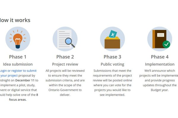 How Ontario's new online consultation tool 'Budget Talks' works. (Source: Government of Ontario)