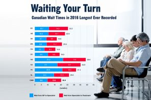 Median wait time for patients to get treatment up to 20 weeks, report finds