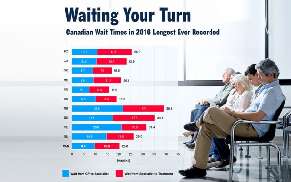 Source: Waiting Your Turn – Wait Times for Health Care in Canada, 2016 Report/Fraser Institute