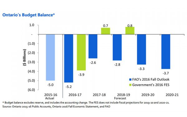 "This chart compares the FAO's 2016 Fall Outlook budget balance forecast (excluding the reserve and including the accounting change) to the Government's 2016 FES forecast. The FAO is forecasting budget deficits of $5.2 billion in 2016-17, $2.6 billion in 2017-18, $2.8 billion in 2018-19, deteriorating to $3.7 billion by 2020-21. Whereas the FES is projecting a budget deficit of $3.9 billion in 2016-17 followed by budget surpluses of $0.7 billion in 2017-18 and $0.8 billion in 2018-19. (Source: ""Assessing Ontario's Fiscal Outlook"" report by FAO)"
