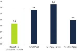 Rising household debt in Ontario